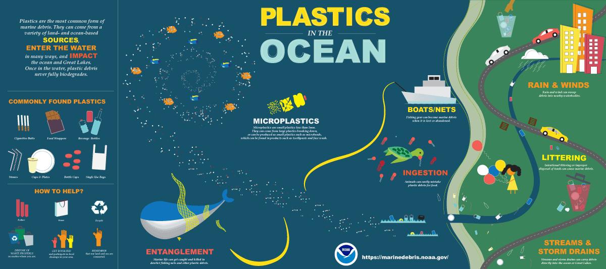NOAA Plastic in the ocean infographic